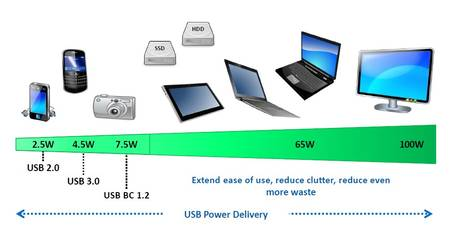 La norme USB Power Delivery